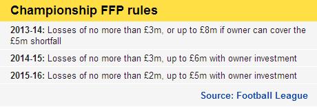 FFP-rules